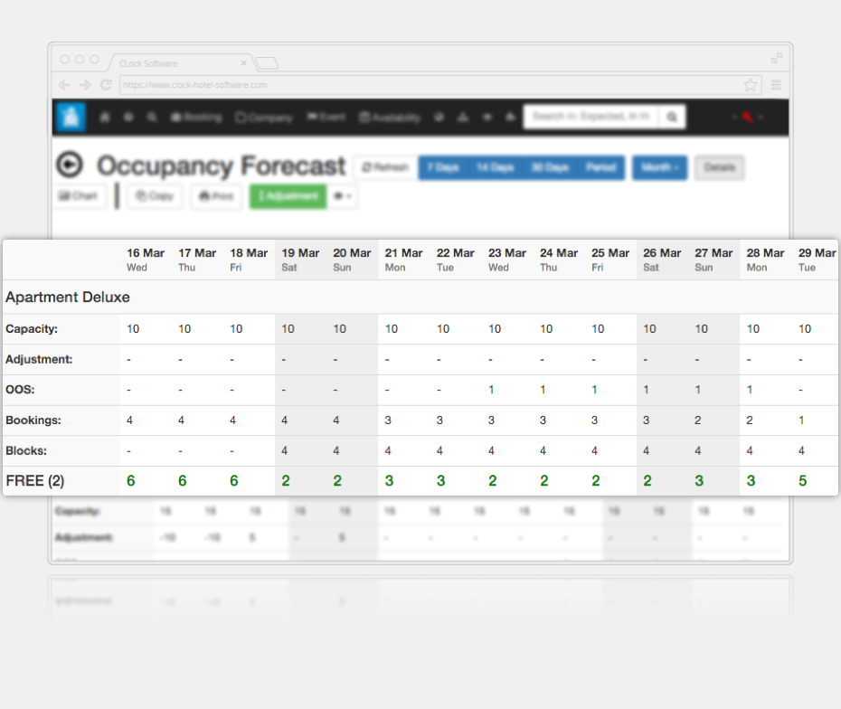 Hotel CRS screenshot - occupancy forecast for a selected property or room