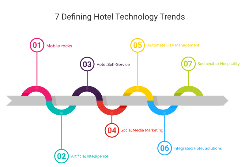 Forward We Go into 2019: 7 Defining Hotel Technology Trends