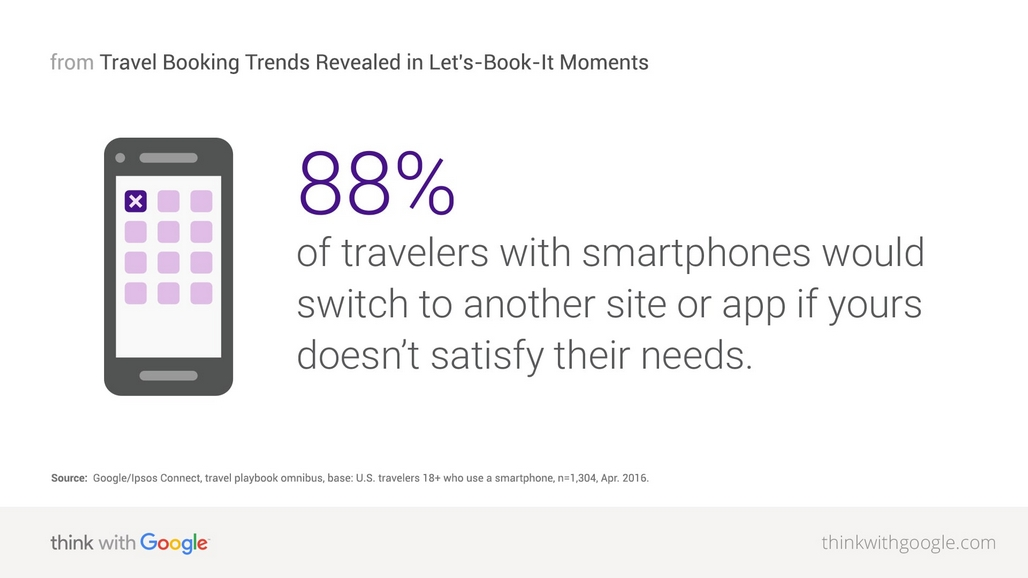 88% of travellers with smartphones will switch if not happy with a site or app